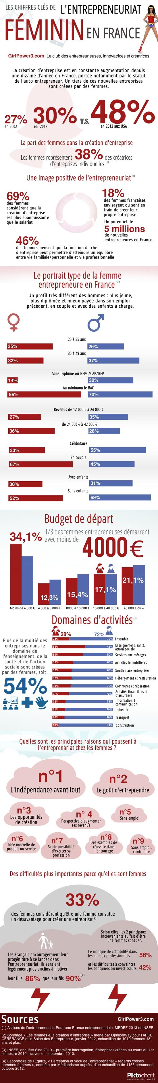 infographie femme entreprise