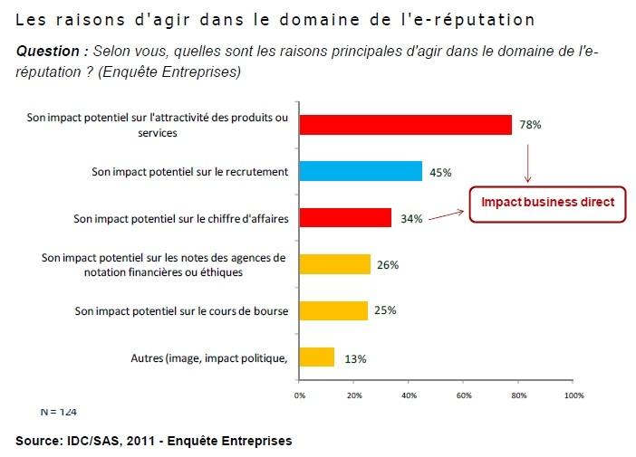 En 2011, l'e-réputation était déjà une préoccupation majeure pour les entreprises d'après IDC/SAS