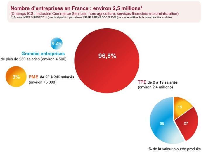 Les entreprises en France