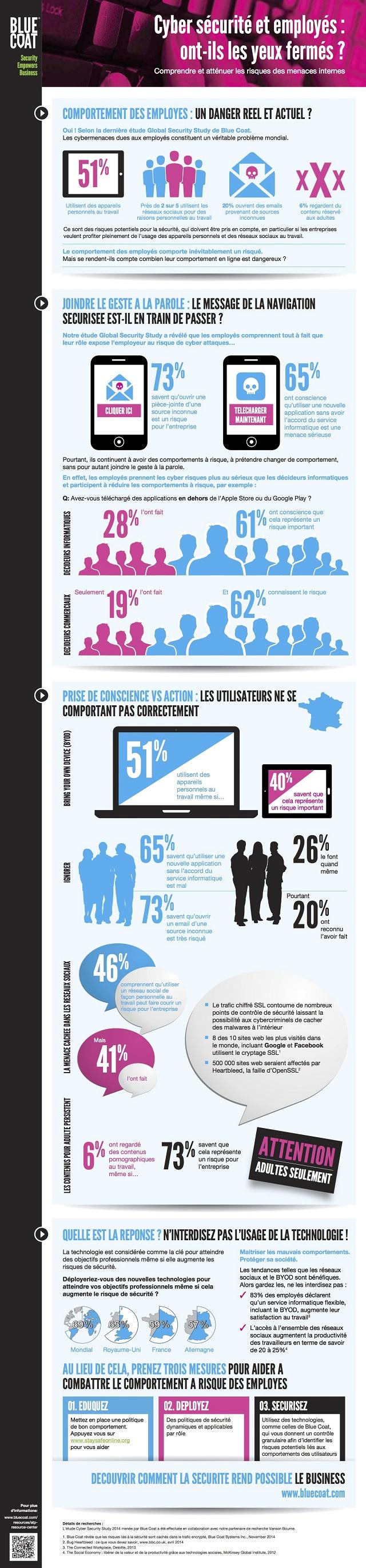 infographie_cybersécurité_employés