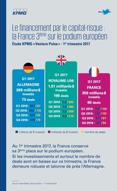 3. Financement par le capital-risque Q1 2017 France - Etude KPMG.jpg