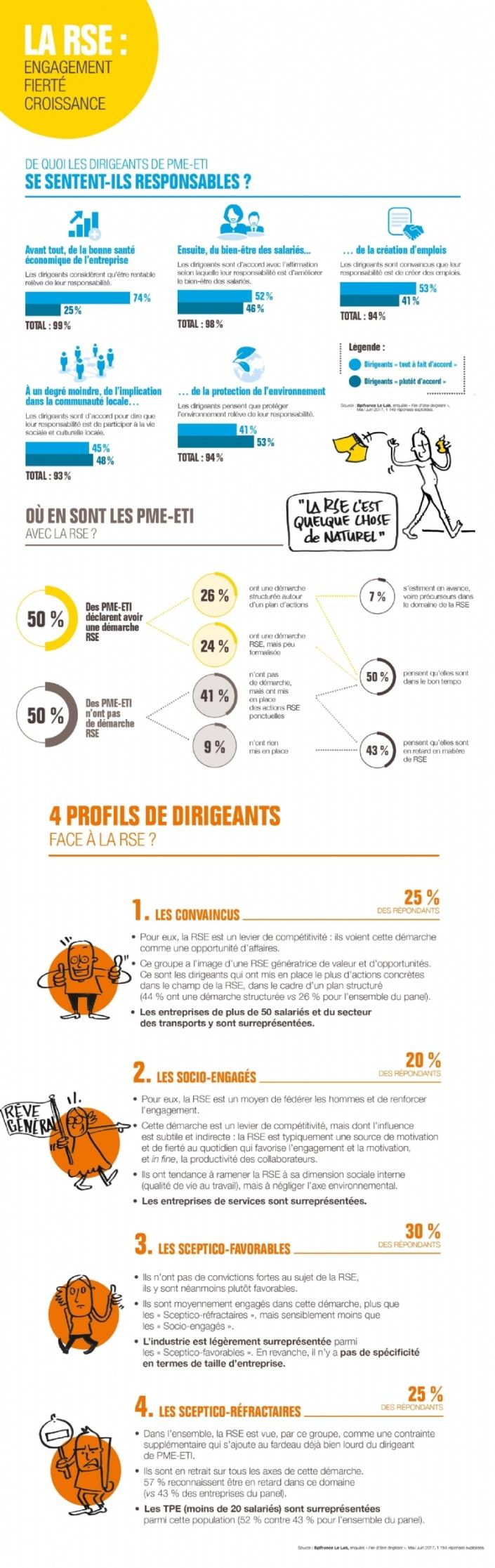 Les-dirigeants-PME-majoritairement-sensibles-RSE-F.jpg